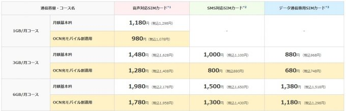 OCNモバイルONE料金表